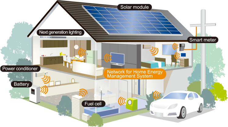 In HEMS, Home Energy Management System